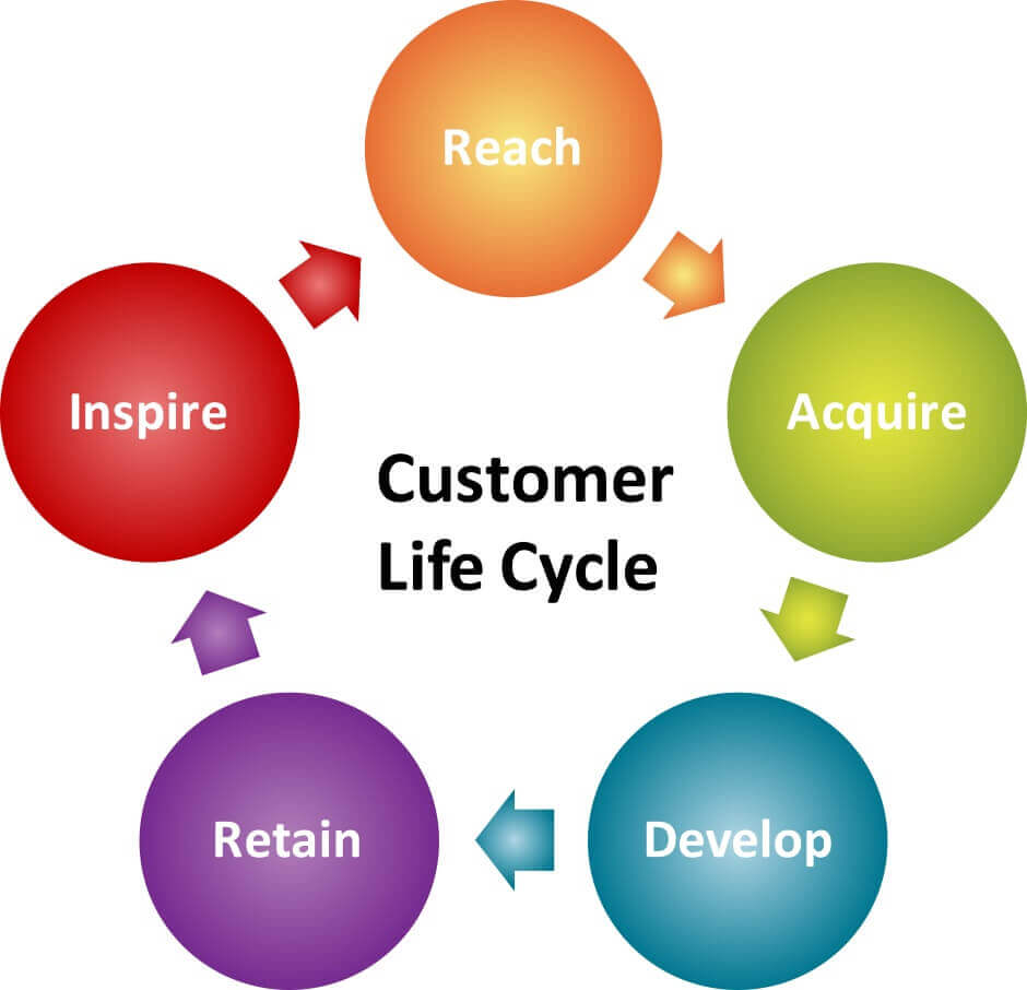 Lifecycle Management